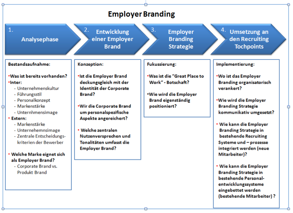 employer branding Employer branding will help you hire new employees, create a strong company culture and even reduce marketing costs.
